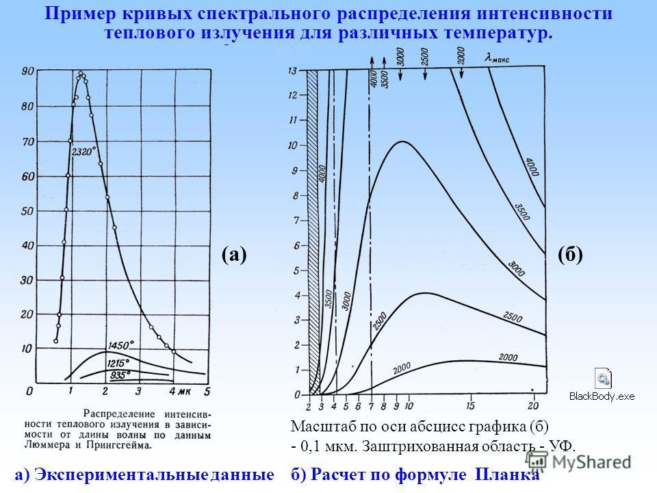 Пример кривых спектрального распределения интенсивности теплового излучения для различных температур. (б)(а) а) Экспериментальные данные б) Расчет по формуле Планка Масштаб по оси абсцисс графика (б) - 0,1 мкм. Заштрихованная область - УФ.