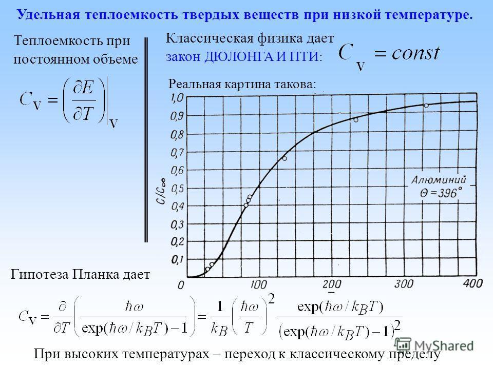 Удельная теплоемкость твердых веществ при низкой температуре. Классическая физика дает закон ДЮЛОНГА И ПТИ: Гипотеза Планка дает При высоких температурах – переход к классическому пределу Теплоемкость при постоянном объеме Реальная картина такова:
