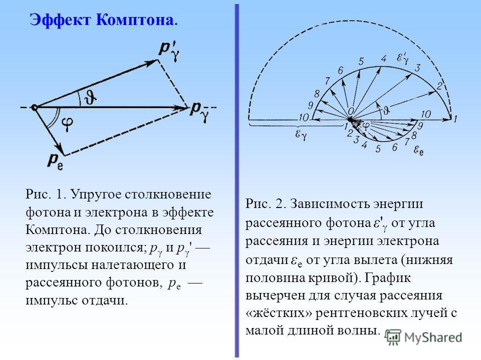 Рис. 1. Упругое столкновение фотона и электрона в эффекте Комптона. До столкновения электрон покоился; p γ и p γ ' импульсы налетающего и рассеянного фотонов, p e импульс отдачи. Рис. 2. Зависимость энергии рассеянного фотона ε' от угла рассеяния и э