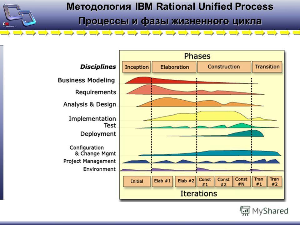 Методология IBM Rational Unified Process Процессы и фазы жизненного цикла
