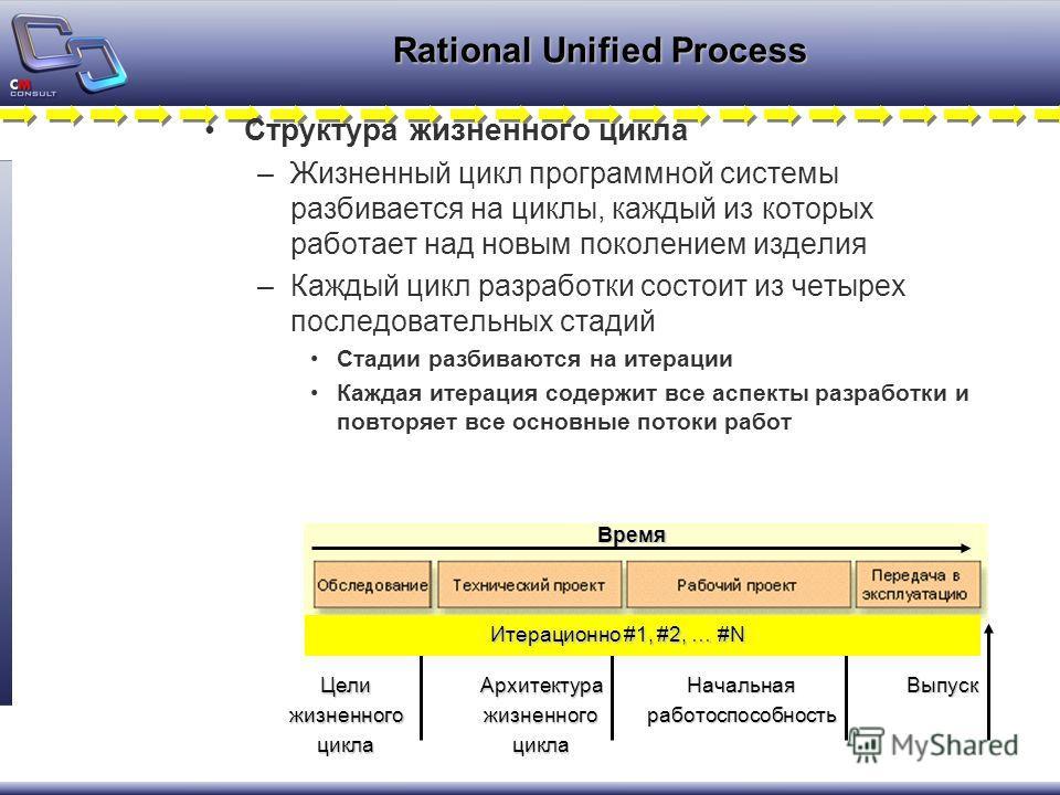 Rational Unified Process Структура жизненного цикла –Жизненный цикл программной системы разбивается на циклы, каждый из которых работает над новым поколением изделия –Каждый цикл разработки состоит из четырех последовательных стадий Стадии разбиваютс