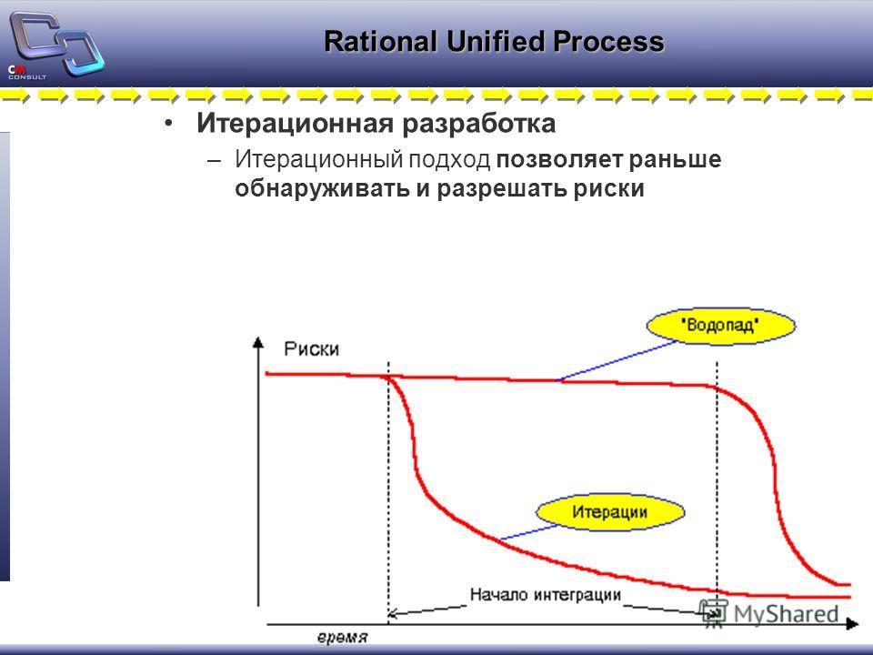 Rational Unified Process Итерационная разработка –Итерационный подход позволяет раньше обнаруживать и разрешать риски