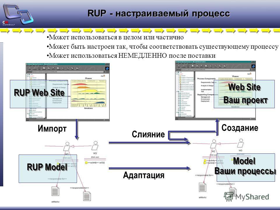 RUP - настраиваемый процесс Слияние Адаптация Model Ваши процессы Model Ваши процессы Создание Web Site Ваш проект Web Site Ваш проект RUP Web Site Импорт RUP Model Может использоваться в целом или частично Может быть настроен так, чтобы соответствов