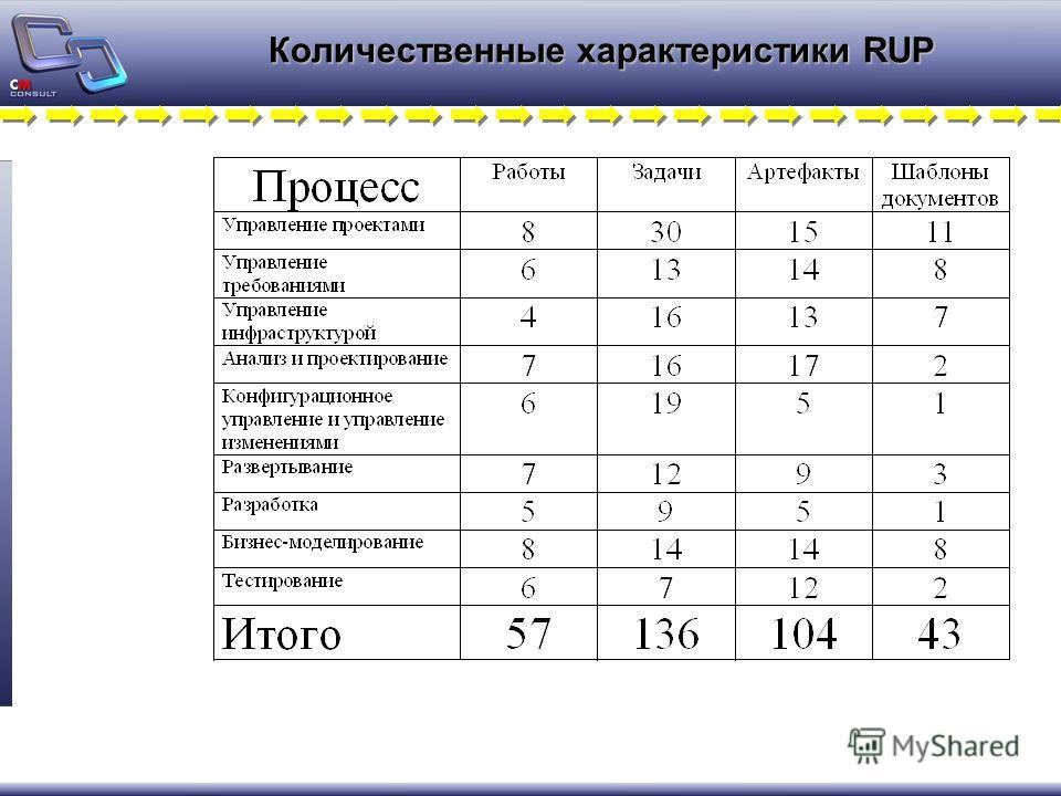 Количественные характеристики RUP