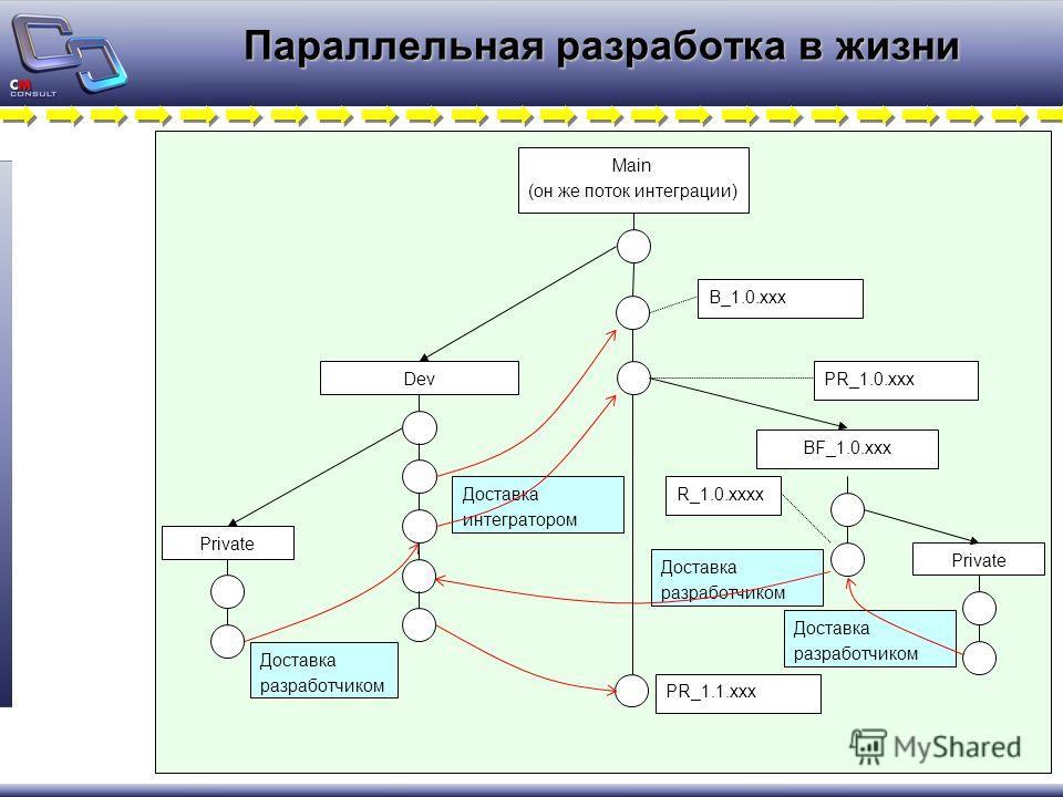 Параллельная разработка в жизни Main (он же поток интеграции) Dev Доставка разработчиком Доставка интегратором BF_1.0.xxx PR_1.0.xxx Private Доставка разработчиком R_1.0.xxxx Private PR_1.1.xxx B_1.0.xxx