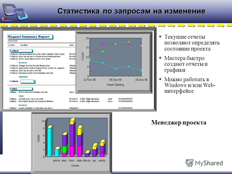 Текущие отчеты позволяют определять состояние проекта Мастера быстро создают отчеты и графики Можно работать в Windows и/или Web- интерфейсе Статистика по запросам на изменение Менеджер проекта