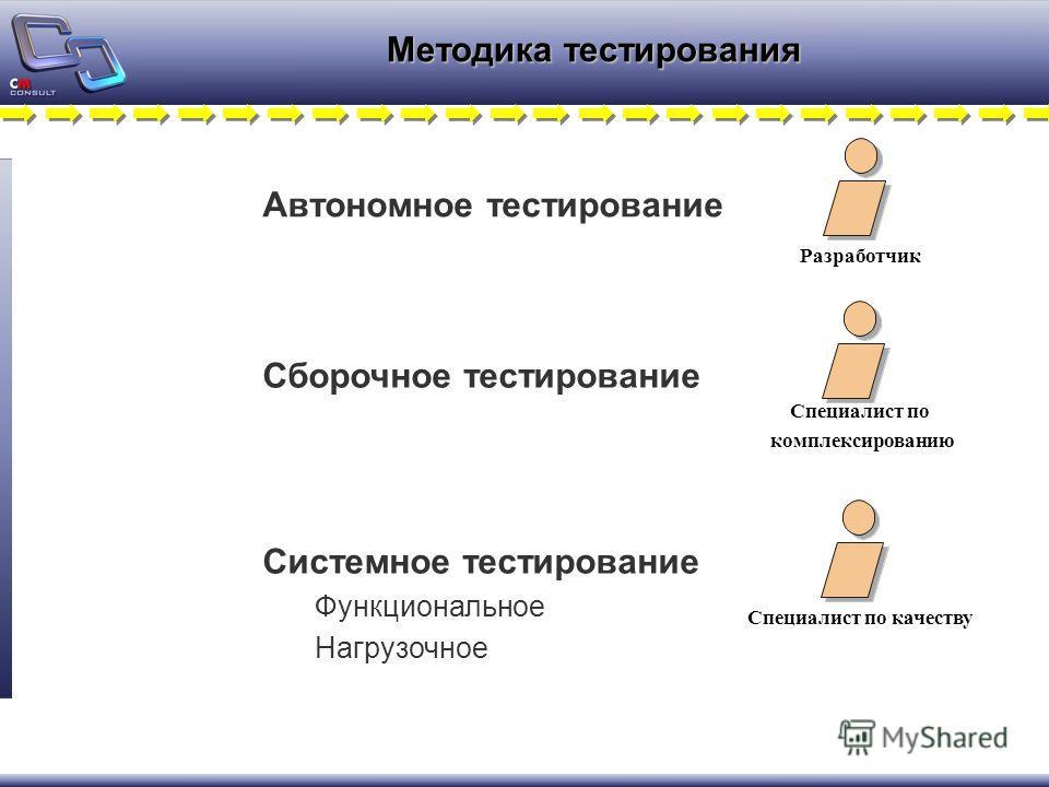 Методика тестирования Специалист по качеству Системное тестирование Функциональное Нагрузочное Сборочное тестирование Автономное тестирование Специалист по комплексированию Разработчик
