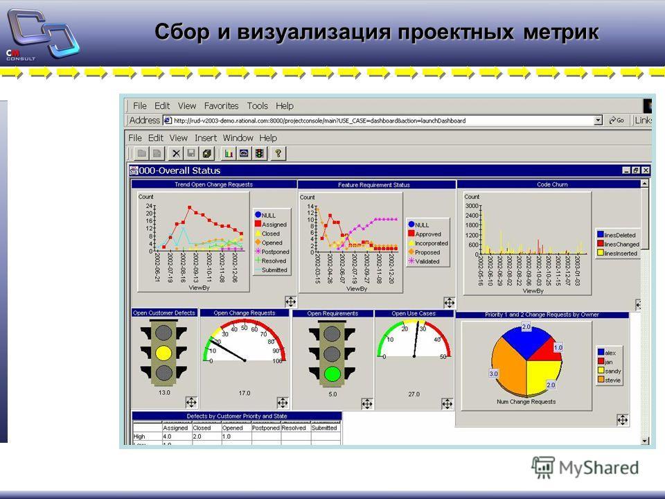 Сбор и визуализация проектных метрик
