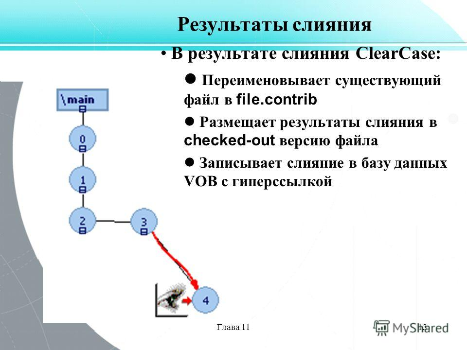 Глава 1113 Результаты слияния В результате слияния ClearCase: Переименовывает существующий файл в file.contrib Размещает результаты слияния в checked-out версию файла Записывает слияние в базу данных VOB с гиперссылкой