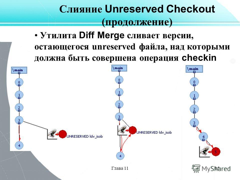 Глава 1115 Слияние Unreserved Checkout (продолжение) Утилита Diff Merge сливает версии, остающегося unreserved файла, над которыми должна быть совершена операция checkin