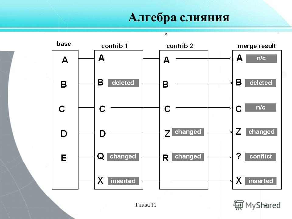 Глава 114 Алгебра слияния