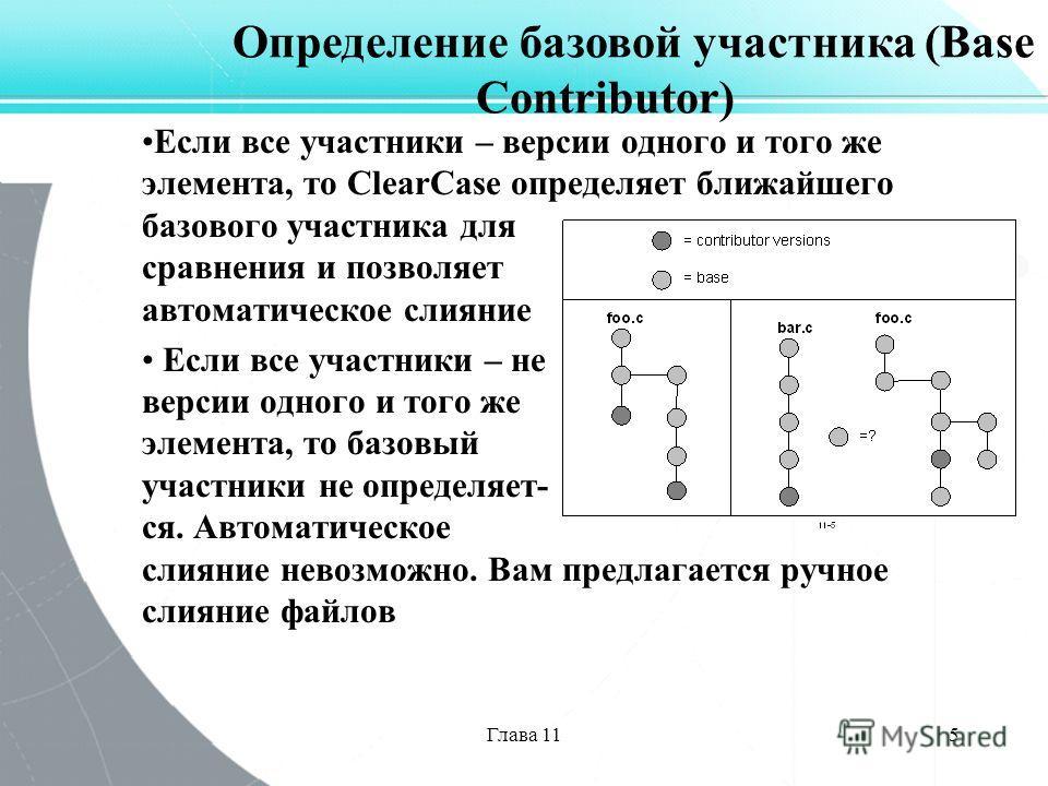 Глава 115 Если все участники – версии одного и того же элемента, то ClearCase определяет ближайшего базового участника для сравнения и позволяет автоматическое слияние Если все участники – не версии одного и того же элемента, то базовый участники не