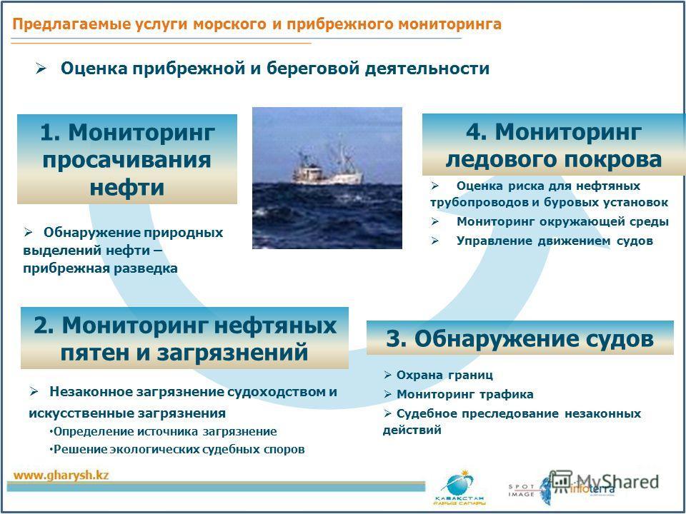 Предлагаемые услуги морского и прибрежного мониторинга 1. Мониторинг просачивания нефти 3. Обнаружение судов 4. Мониторинг ледового покрова Обнаружение природных выделений нефти – прибрежная разведка Охрана границ Мониторинг трафика Судебное преследо