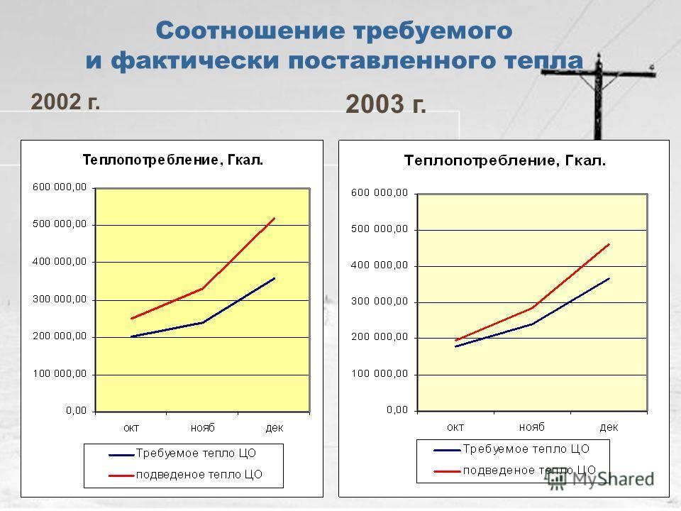 Соотношение требуемого и фактически поставленного тепла 2002 г. 2003 г.