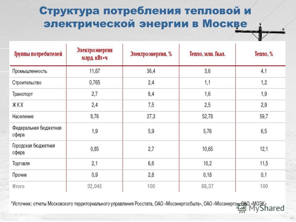 Структура потребления тепловой и электрической энергии в Москве