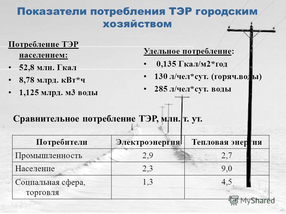 Показатели потребления ТЭР городским хозяйством Потребление ТЭР населением: 52,8 млн. Гкал 8,78 млрд. кВт*ч 1,125 млрд. м3 воды Удельное потребление: 0,135 Гкал/м2*год 130 л/чел*сут. (горяч.воды) 285 л/чел*сут. воды Сравнительное потребление ТЭР, млн