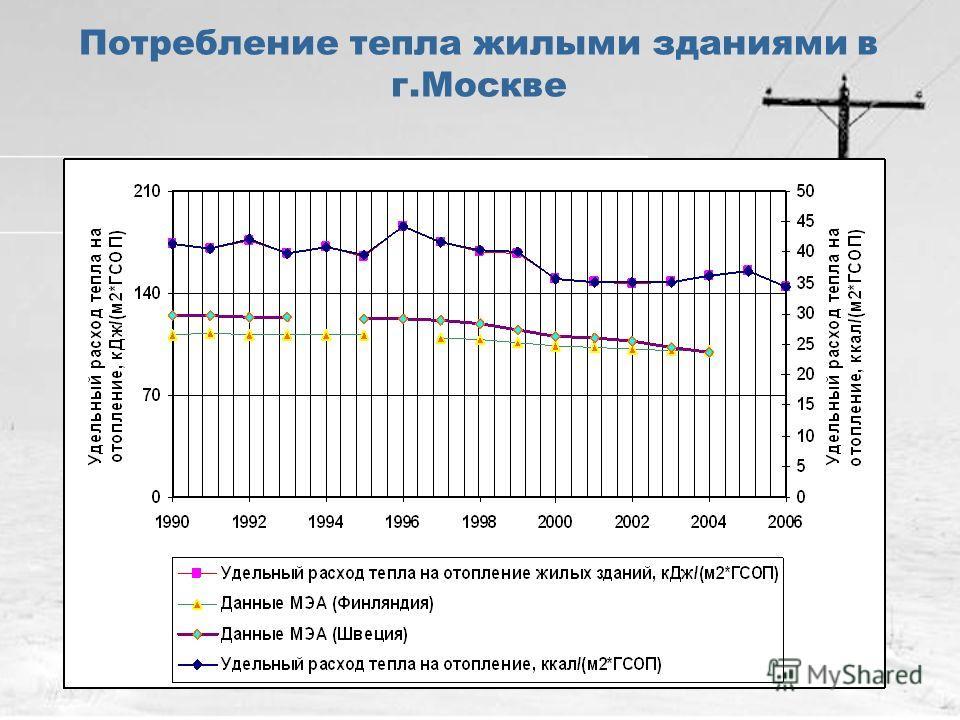 Потребление тепла жилыми зданиями в г.Москве