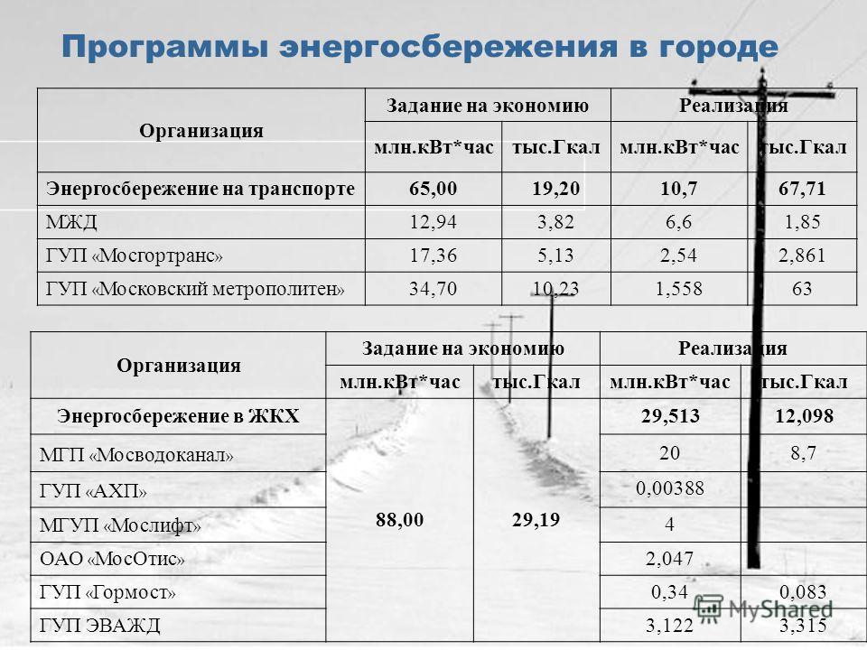 Программы энергосбережения в городе Организация Задание на экономиюРеализация млн.кВт*частыс.Гкалмлн.кВт*частыс.Гкал Энергосбережение на транспорте65,00 19,20 10,7 67,71 МЖД12,94 3,826,61,85 ГУП « Мосгортранс » 17,36 5,132,542,861 ГУП « Московский ме