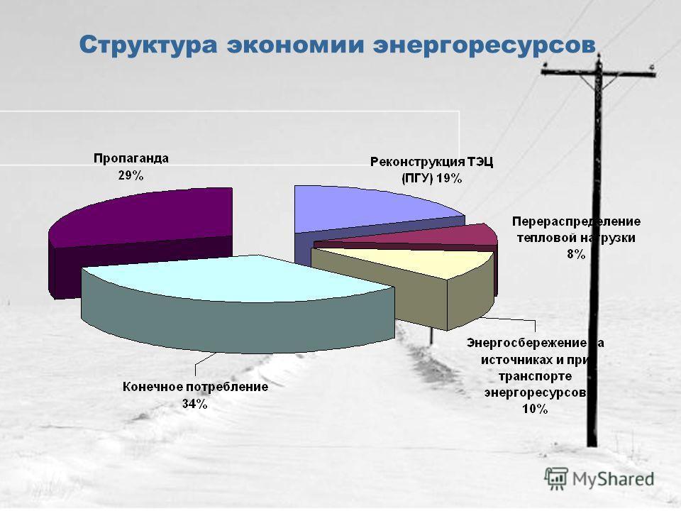 Структура экономии энергоресурсов
