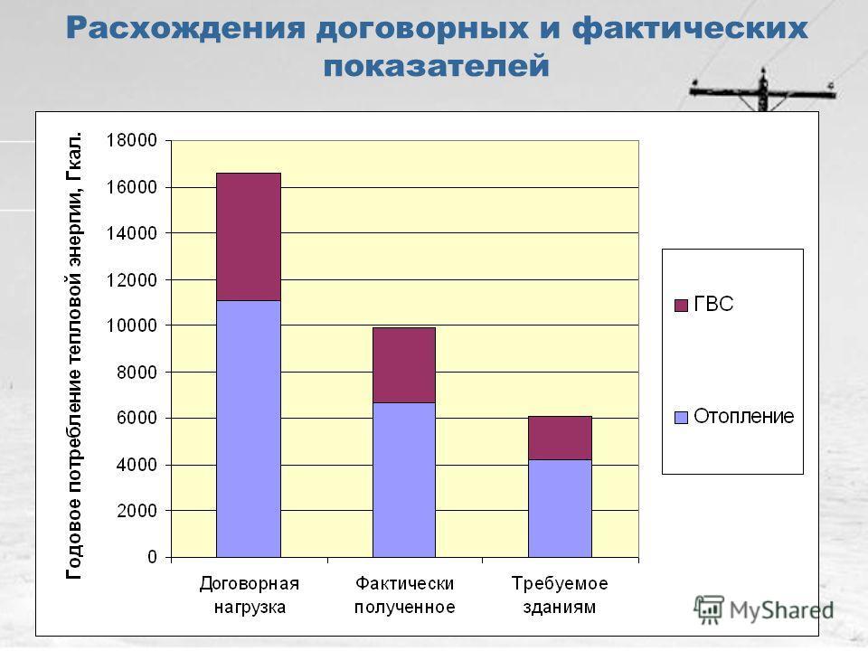 Расхождения договорных и фактических показателей