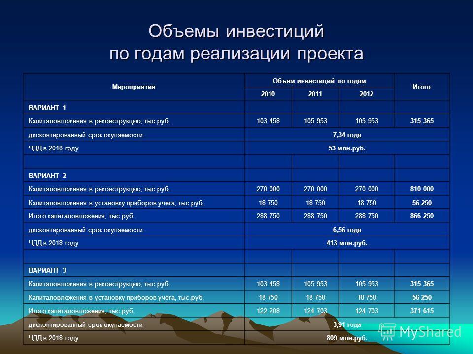 Объемы инвестиций по годам реализации проекта Мероприятия Объем инвестиций по годам Итого 201020112012 ВАРИАНТ 1 Капиталовложения в реконструкцию, тыс.руб.103 458105 953 315 365 дисконтированный срок окупаемости7,34 года ЧДД в 2018 году53 млн.руб. ВА