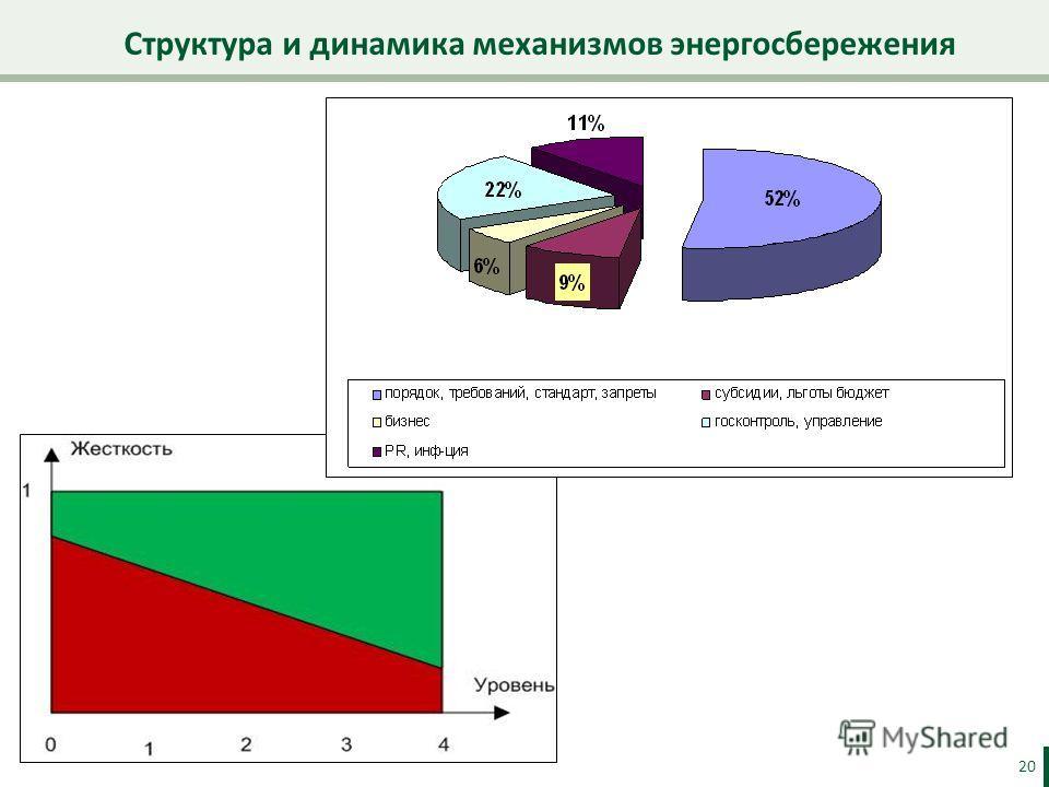 Структура и динамика механизмов энергосбережения 20