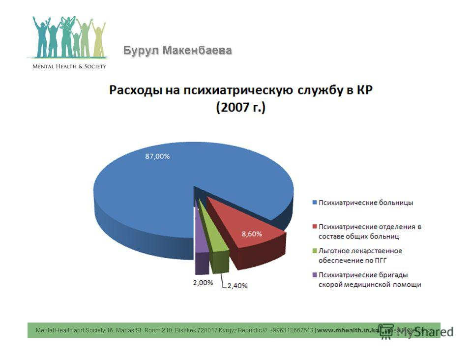 Mental Health and Society 16, Manas St. Room 210, Bishkek 720017 Kyrgyz Republic /// +996312667513 | www.mhealth.in.kg | mhealth@elcat.kg Бурул Макенбаева