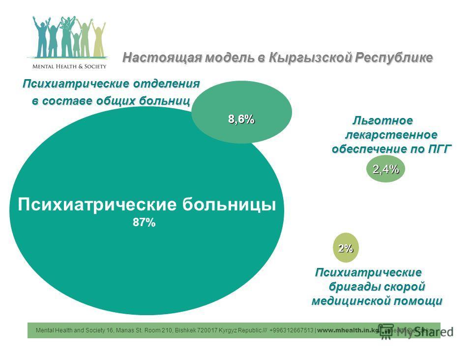Настоящая модель в Кыргызской Республике Mental Health and Society 16, Manas St. Room 210, Bishkek 720017 Kyrgyz Republic /// +996312667513 | www.mhealth.in.kg | mhealth@elcat.kg Психиатрические больницы 87% 8,6% 2,4% 2% Психиатрические отделения в с