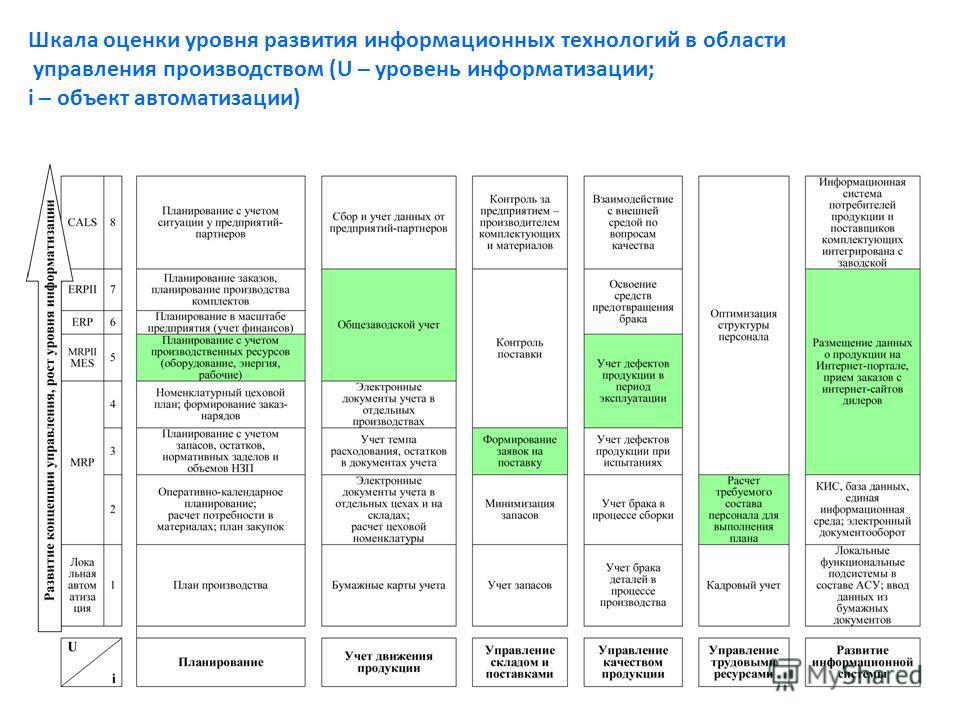 Шкала оценки уровня развития информационных технологий в области управления производством (U – уровень информатизации; i – объект автоматизации)