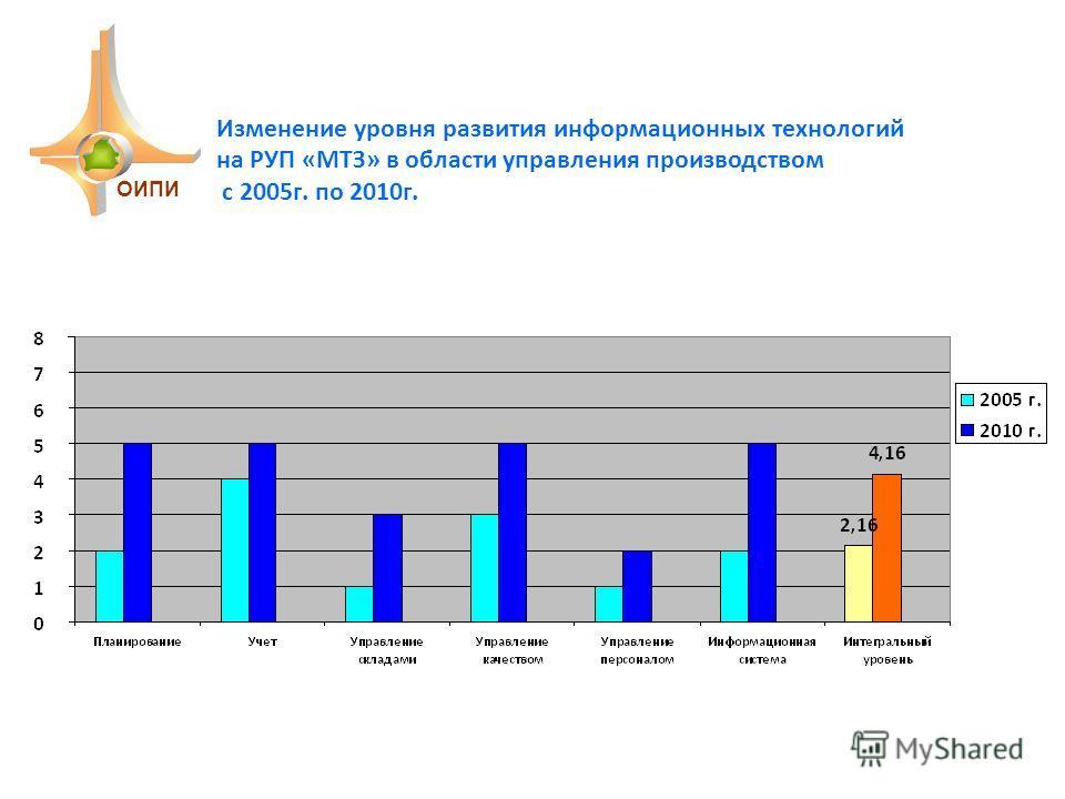 Изменение уровня развития информационных технологий на РУП «МТЗ» в области управления производством с 2005г. по 2010г. ОИПИ