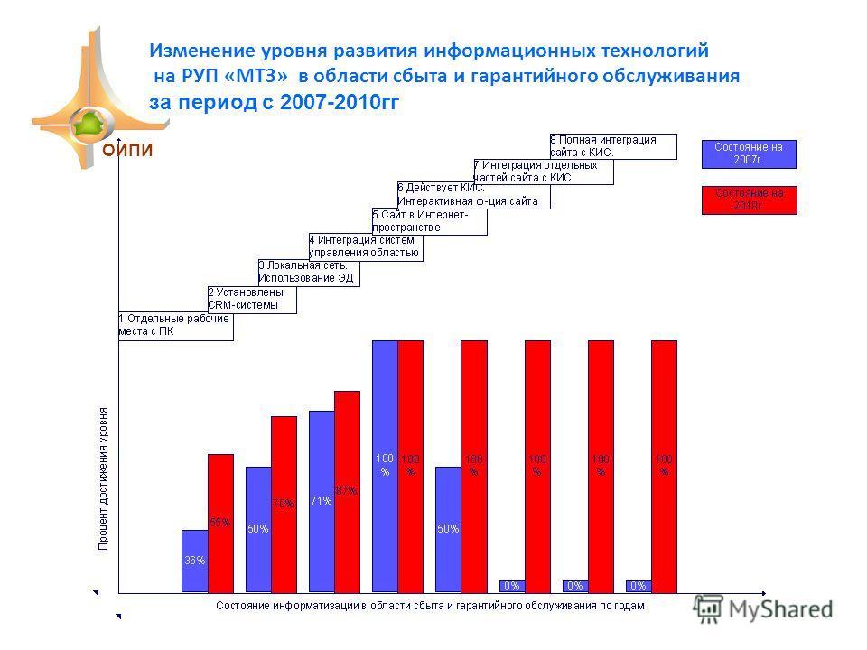 Изменение уровня развития информационных технологий на РУП «МТЗ» в области сбыта и гарантийного обслуживания за период с 2007-2010гг ОИПИ