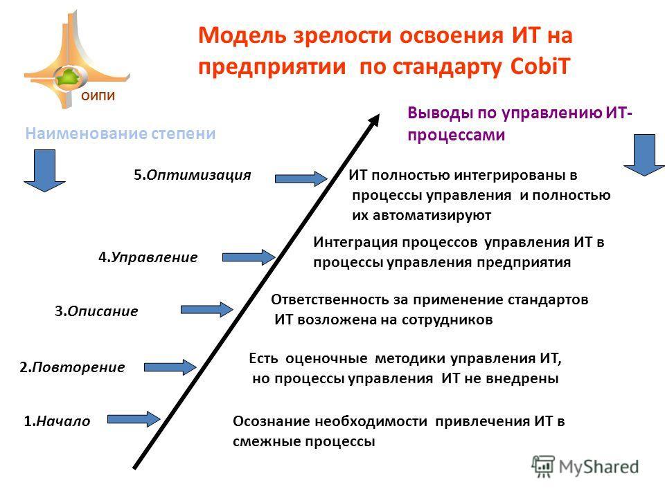 Модель зрелости освоения ИТ на предприятии по стандарту CobiT 1.НачалоОсознание необходимости привлечения ИТ в смежные процессы 2.Повторение Есть оценочные методики управления ИТ, но процессы управления ИТ не внедрены 3.Описание Ответственность за пр