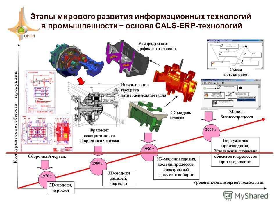 Этапы мирового развития информационных технологий в промышленности основа CALS-ERP-технологий ОИПИ