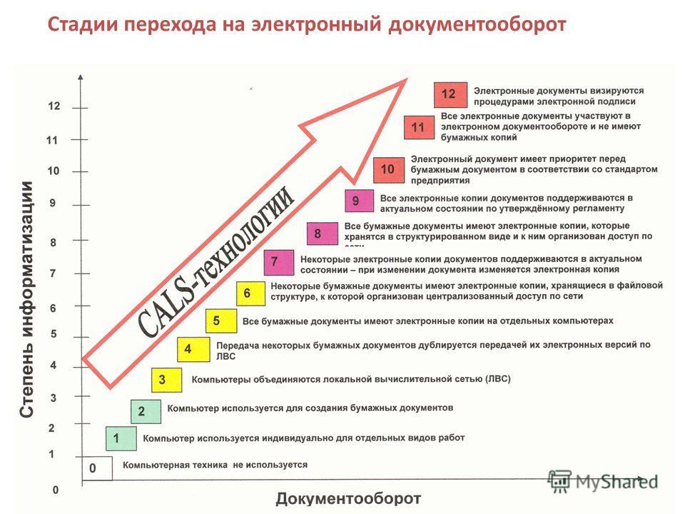 Стадии перехода на электронный документооборот