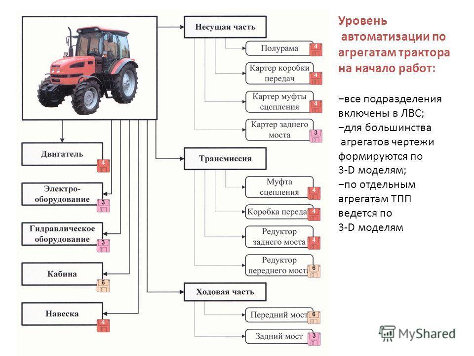 Уровень автоматизации по агрегатам трактора на начало работ: все подразделения включены в ЛВС; для большинства агрегатов чертежи формируются по 3-D моделям; по отдельным агрегатам ТПП ведется по 3-D моделям