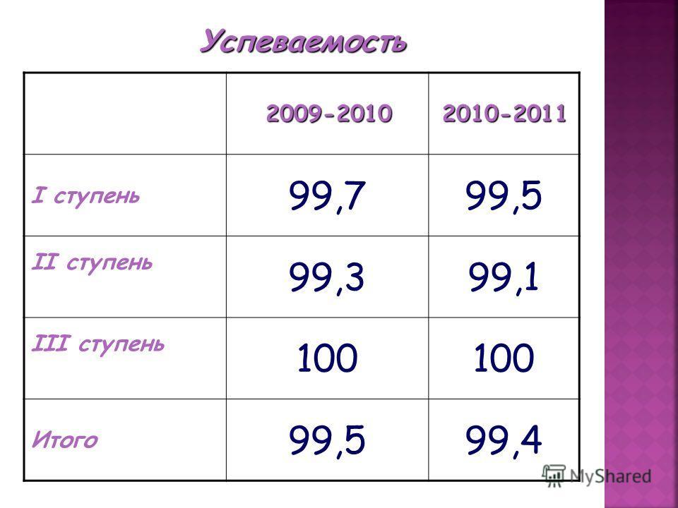 2009-20102010-2011 I ступень 99,799,5 II ступень 99,399,1 III ступень 100 Итого 99,599,4 Успеваемость