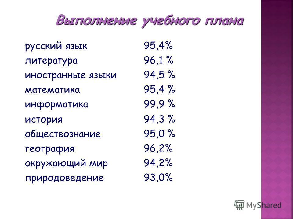 Выполнение учебного плана русский язык95,4% литература96,1 % иностранные языки94,5 % математика95,4 % информатика99,9 % история94,3 % обществознание95,0 % география96,2% окружающий мир94,2% природоведение93,0%