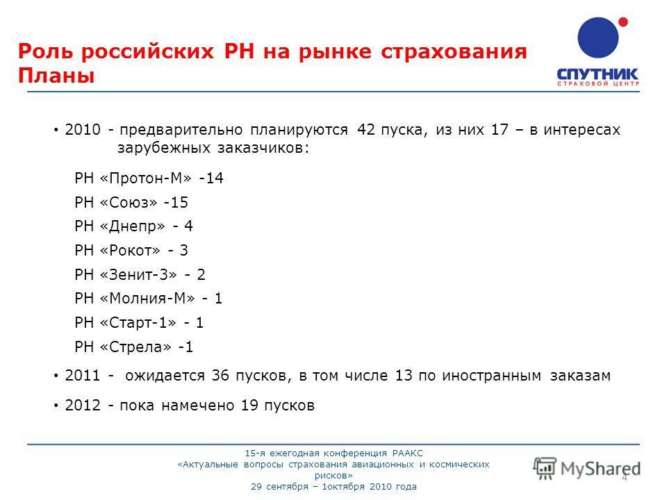 Роль российских РН на рынке страхования Планы 2010 - предварительно планируются 42 пуска, из них 17 – в интересах зарубежных заказчиков: РН «Протон-М» -14 РН «Союз» -15 РН «Днепр» - 4 РН «Рокот» - 3 РН «Зенит-3» - 2 РН «Молния-М» - 1 РН «Старт-1» - 1