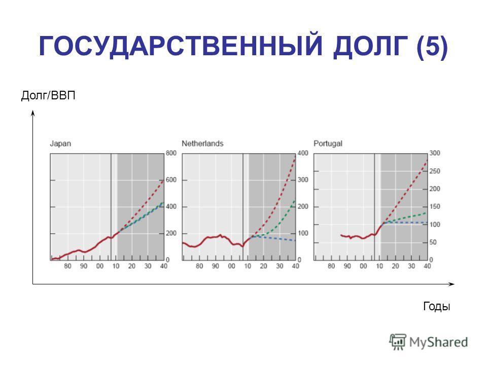 ГОСУДАРСТВЕННЫЙ ДОЛГ (5) Долг/ВВП Годы