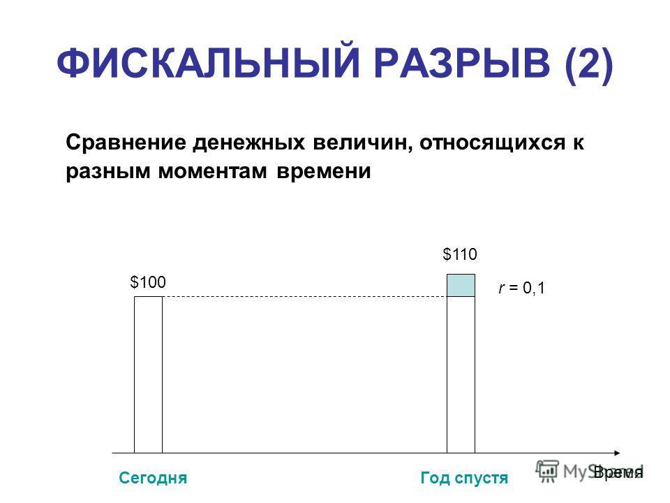 ФИСКАЛЬНЫЙ РАЗРЫВ (2) Сравнение денежных величин, относящихся к разным моментам времени СегодняГод спустя Время $100 $110$110 r = 0,1