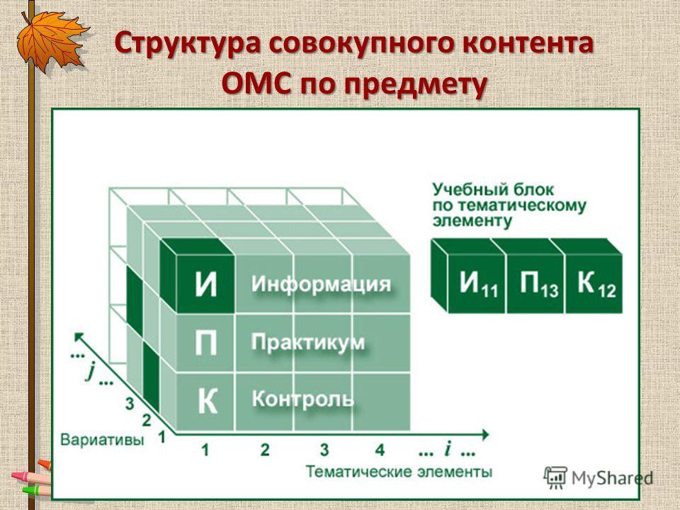 Структура совокупного контента ОМС по предмету