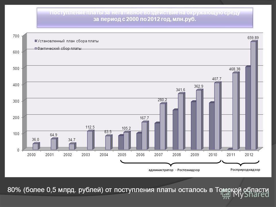 80% (более 0,5 млрд. рублей) от поступления платы осталось в Томской области