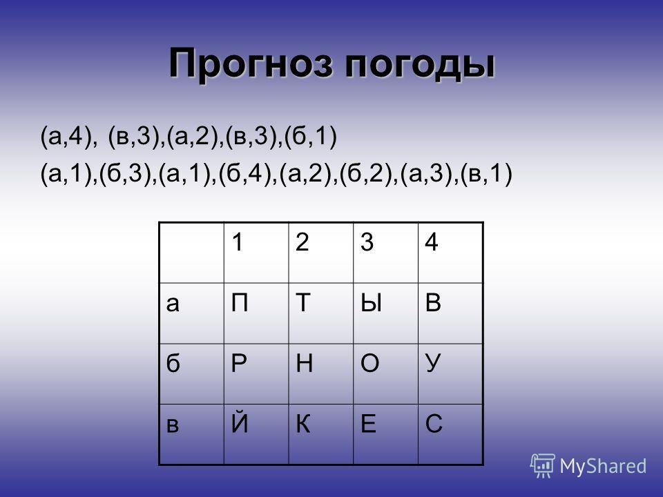 Прогноз погоды (а,4), (в,3),(а,2),(в,3),(б,1) (а,1),(б,3),(а,1),(б,4),(а,2),(б,2),(а,3),(в,1) 1234 аПТЫВ бРНОУ вЙКЕС