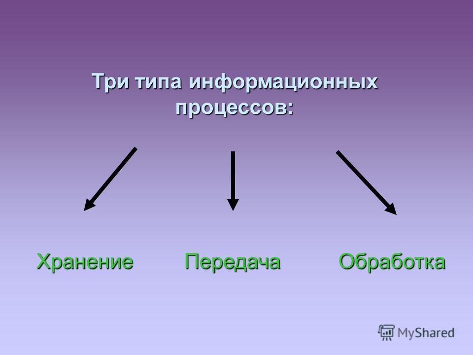 Хранение Передача Обработка Три типа информационных процессов:
