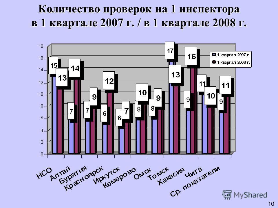 Количество проверок на 1 инспектора в 1 квартале 2007 г. / в 1 квартале 2008 г. 10