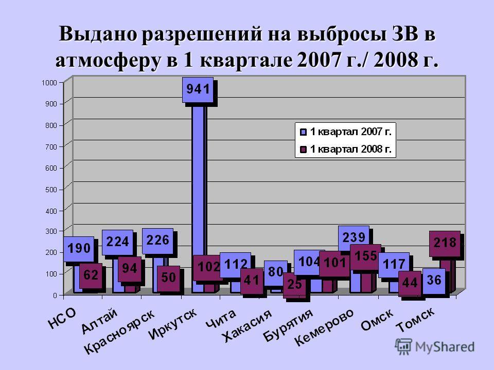 Выдано разрешений на выбросы ЗВ в атмосферу в 1 квартале 2007 г./ 2008 г.