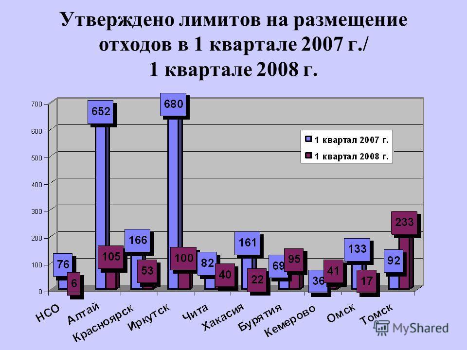 Утверждено лимитов на размещение отходов в 1 квартале 2007 г./ 1 квартале 2008 г.