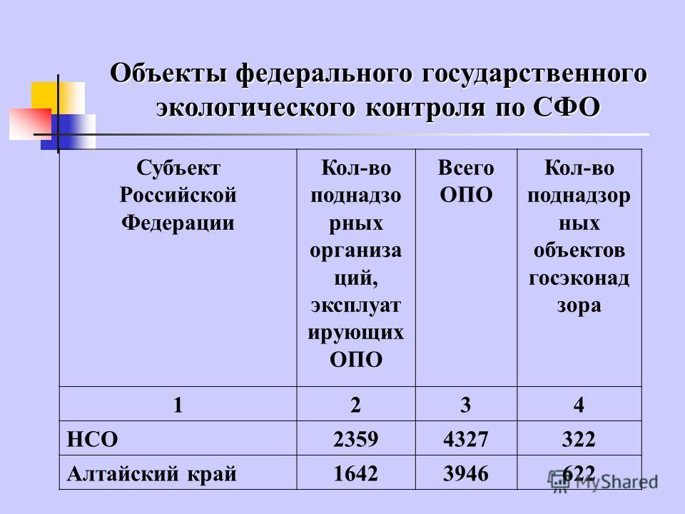 Объекты федерального государственного экологического контроля по СФО Субъект Российской Федерации Кол-во поднадзо рных организа ций, эксплуат ирующих ОПО Всего ОПО Кол-во поднадзор ных объектов госэконад зора 1234 НСО23594327322 Алтайский край1642394
