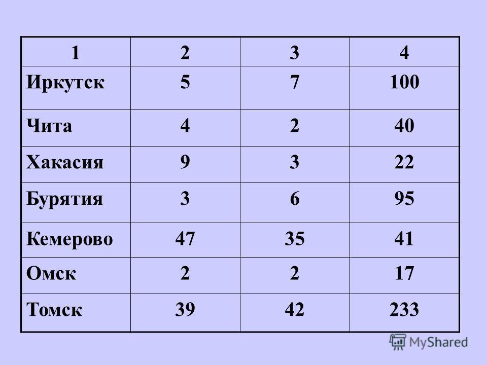 1234 Иркутск57100 Чита4240 Хакасия9322 Бурятия3695 Кемерово473541 Омск2217 Томск3942233