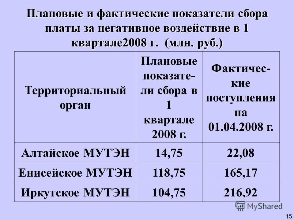 Плановые и фактические показатели сбора платы за негативное воздействие в 1 квартале2008 г. (млн. руб.) 15 Территориальный орган Плановые показате- ли сбора в 1 квартале 2008 г. Фактичес- кие поступления на 01.04.2008 г. Алтайское МУТЭН14,7522,08 Ени